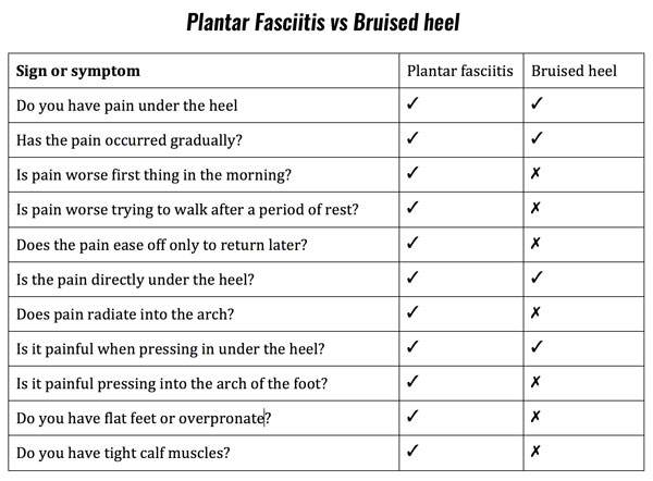 https://www.sportsinjuryclinic.net/images/foot/plantarfasciitis-symptom-checklist.jpg