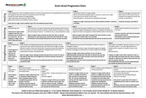 groin-chart