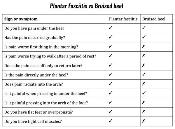 bruised heel symptom checklist